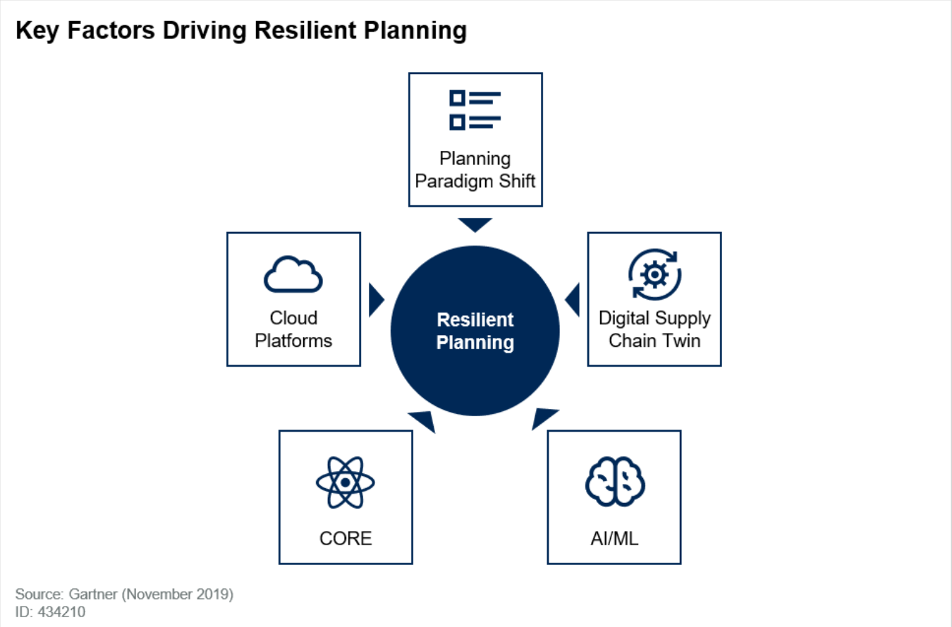 planning for supply chain resilience